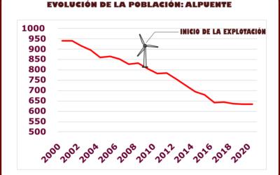 Evolución demográfica en municipios con parques eólicos